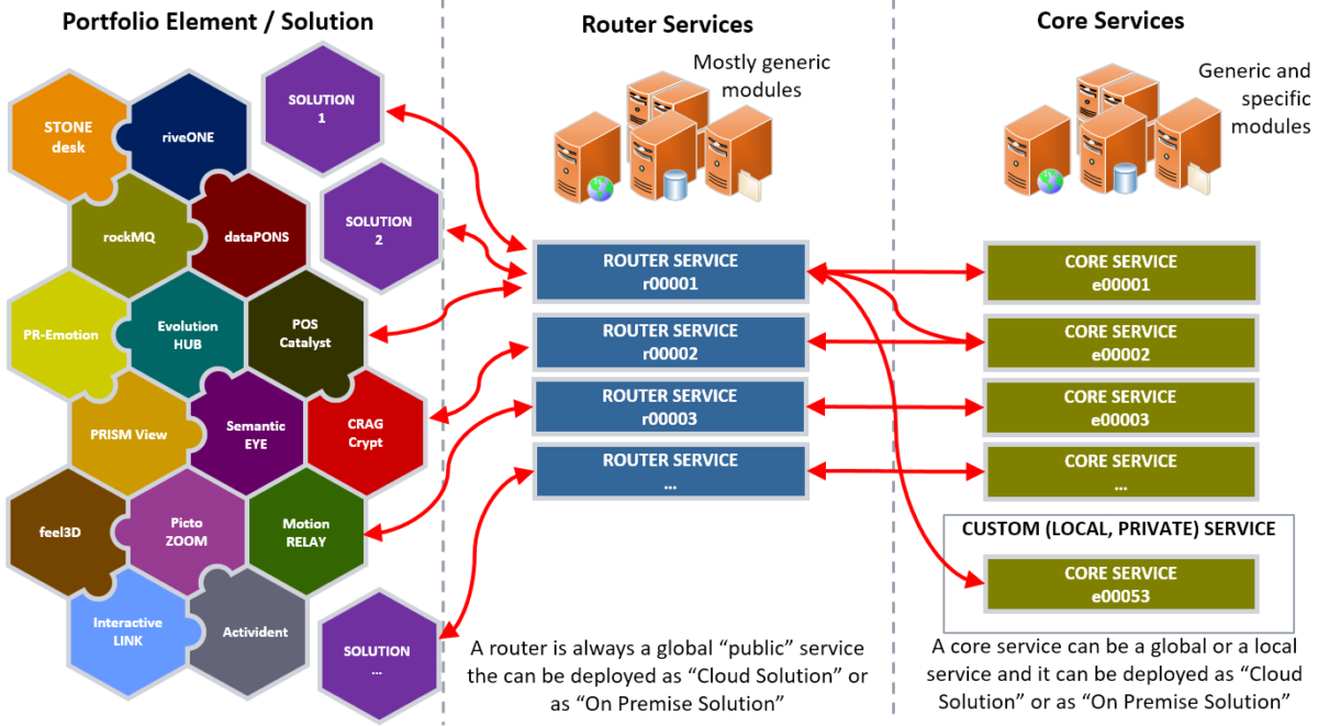 eusdp enhanced unified service delivery platform service