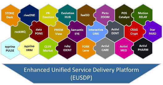 eusdp enhanced unified service delivery platform